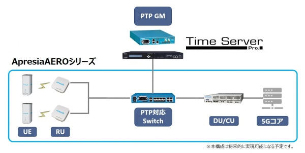 セイコーのPTPグランドマスタークロックがAPRESIA Systemsのローカル5Gシステムとの接続検証を実施 -急速に利用が進む産業用途のローカル5G導入を支援-