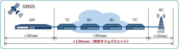 国内初、セイコーがローカル5G・プライベートLTE(sXGP)システムで重要指標となるPTP時刻同期精度を測定するサービスを提供
