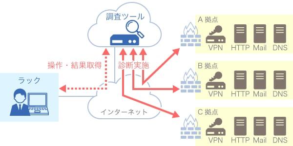 ラック、管理漏れの公開サービスを把握する IPアドレス調査サービス「Quick Discovery」を提供開始